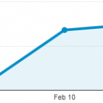 Missing Google Analytics data February 9, 2015